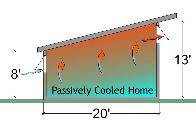 Passively cooled home